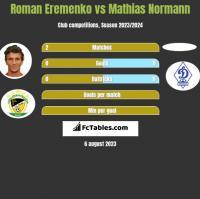 Roman Eremenko vs Mathias Normann h2h player stats