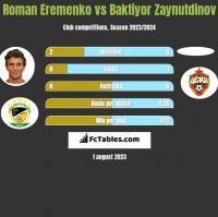 Roman Eremenko vs Baktiyor Zaynutdinov h2h player stats