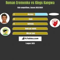 Roman Eremenko vs Kings Kangwa h2h player stats