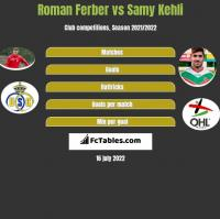 Roman Ferber vs Samy Kehli h2h player stats