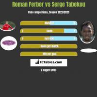 Roman Ferber vs Serge Tabekou h2h player stats