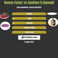 Roman Ferber vs Soufiane El Banouhi h2h player stats