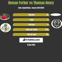 Roman Ferber vs Thomas Henry h2h player stats