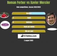 Roman Ferber vs Xavier Mercier h2h player stats