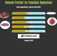 Roman Ferber vs Yannick Aguemon h2h player stats