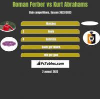 Roman Ferber vs Kurt Abrahams h2h player stats