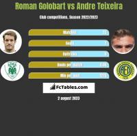 Roman Golobart vs Andre Teixeira h2h player stats