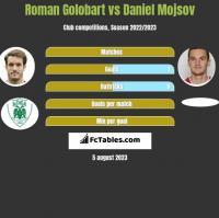 Roman Golobart vs Daniel Mojsov h2h player stats