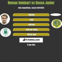 Roman Golobart vs Dossa Junior h2h player stats
