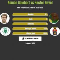 Roman Golobart vs Hector Hevel h2h player stats