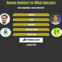 Roman Golobart vs Mikel Gonzalez h2h player stats