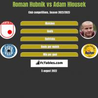 Roman Hubnik vs Adam Hlousek h2h player stats