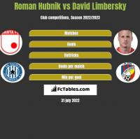 Roman Hubnik vs David Limbersky h2h player stats