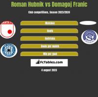 Roman Hubnik vs Domagoj Franic h2h player stats