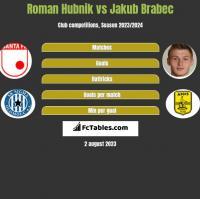 Roman Hubnik vs Jakub Brabec h2h player stats