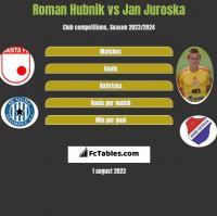 Roman Hubnik vs Jan Juroska h2h player stats