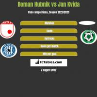 Roman Hubnik vs Jan Kvida h2h player stats