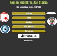 Roman Hubnik vs Jan Sterba h2h player stats