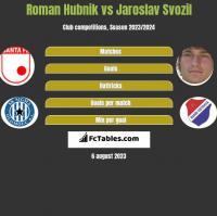 Roman Hubnik vs Jaroslav Svozil h2h player stats