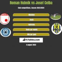 Roman Hubnik vs Josef Celba h2h player stats
