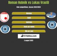 Roman Hubnik vs Lukas Vrastil h2h player stats