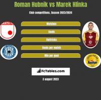 Roman Hubnik vs Marek Hlinka h2h player stats