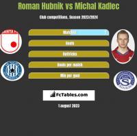 Roman Hubnik vs Michal Kadlec h2h player stats