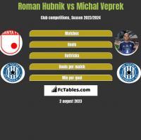 Roman Hubnik vs Michal Veprek h2h player stats