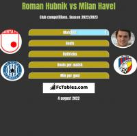 Roman Hubnik vs Milan Havel h2h player stats