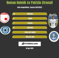 Roman Hubnik vs Patrizio Stronati h2h player stats