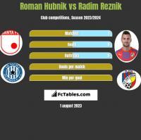 Roman Hubnik vs Radim Reznik h2h player stats