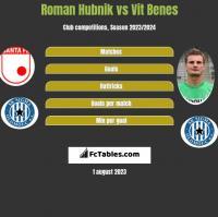 Roman Hubnik vs Vit Benes h2h player stats