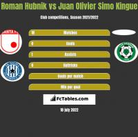 Roman Hubnik vs Juan Olivier Simo Kingue h2h player stats