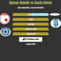 Roman Hubnik vs David Simek h2h player stats