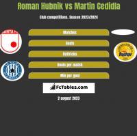 Roman Hubnik vs Martin Cedidla h2h player stats