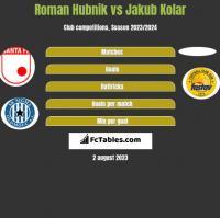 Roman Hubnik vs Jakub Kolar h2h player stats