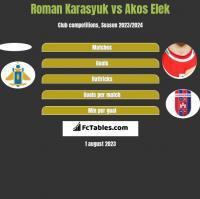 Roman Karasyuk vs Akos Elek h2h player stats