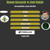 Roman Karasyuk vs Anel Hadzic h2h player stats