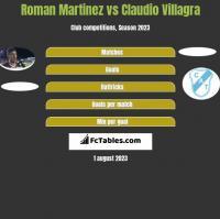 Roman Martinez vs Claudio Villagra h2h player stats