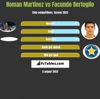 Roman Martinez vs Facundo Bertoglio h2h player stats