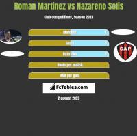 Roman Martinez vs Nazareno Solis h2h player stats