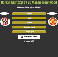 Roman Murtazayev vs Mason Greenwood h2h player stats