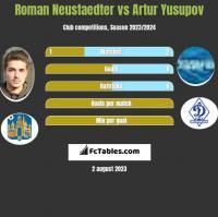 Roman Neustaedter vs Artur Jusupow h2h player stats
