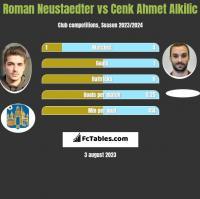 Roman Neustaedter vs Cenk Ahmet Alkilic h2h player stats