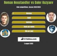 Roman Neustaedter vs Daler Kuzyaev h2h player stats