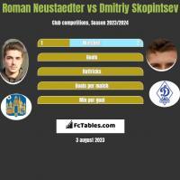 Roman Neustaedter vs Dmitriy Skopintsev h2h player stats