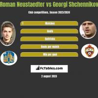 Roman Neustaedter vs Georgi Shchennikov h2h player stats