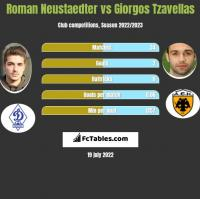 Roman Neustaedter vs Giorgos Tzavellas h2h player stats