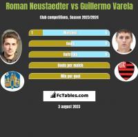 Roman Neustaedter vs Guillermo Varela h2h player stats