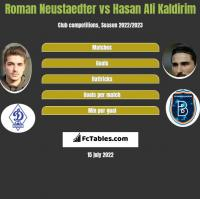 Roman Neustaedter vs Hasan Ali Kaldirim h2h player stats